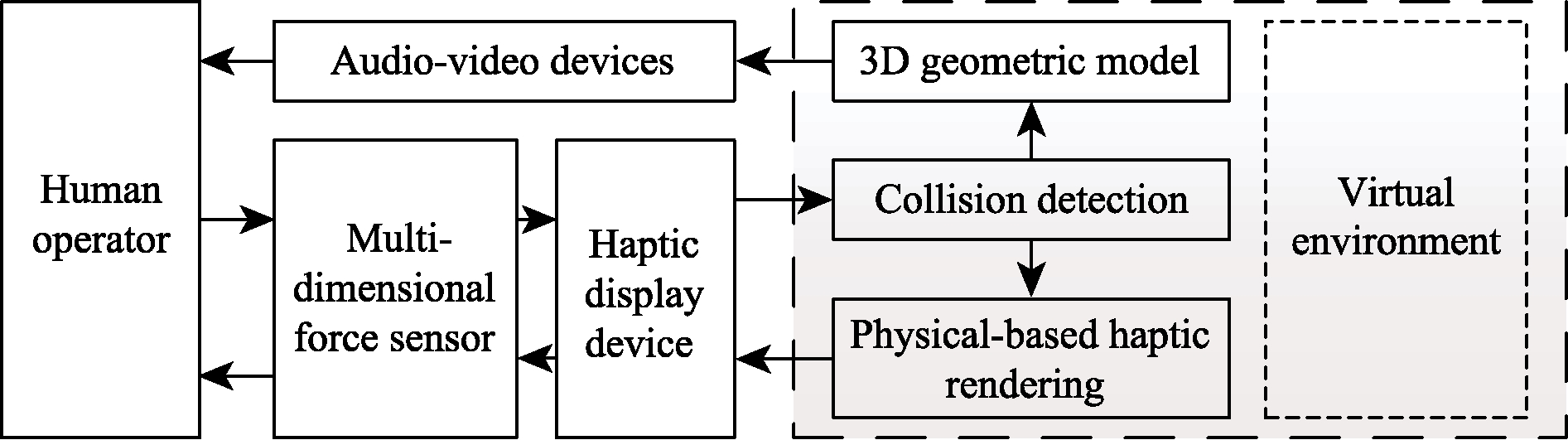 Multi-dimensional force sensor for haptic interaction: a review