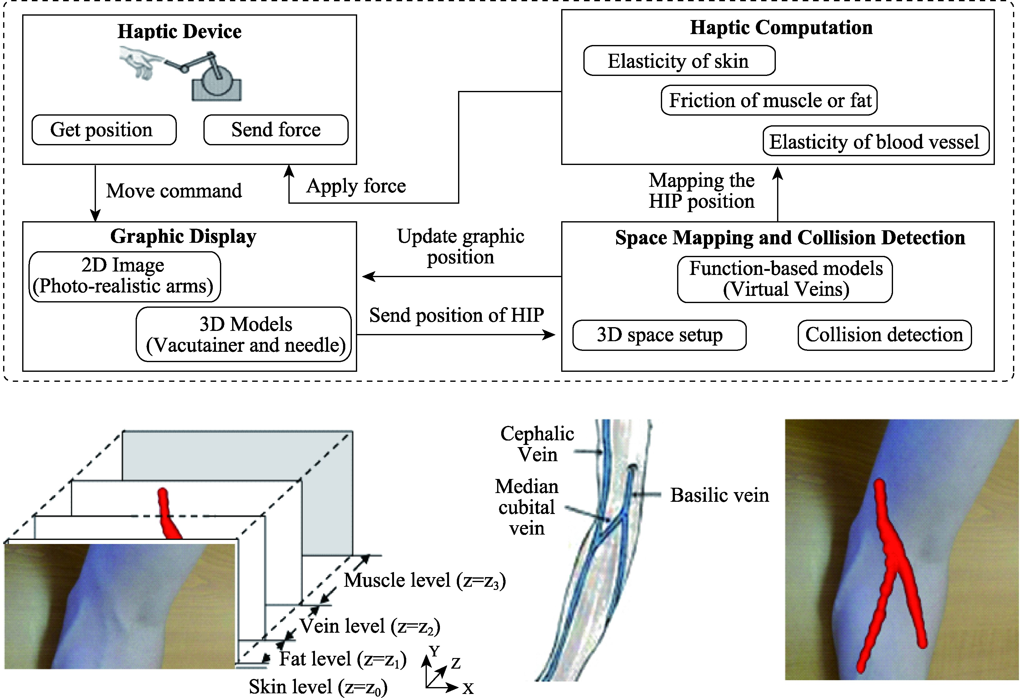 Flexible and wearable healthcare sensors for visual reality