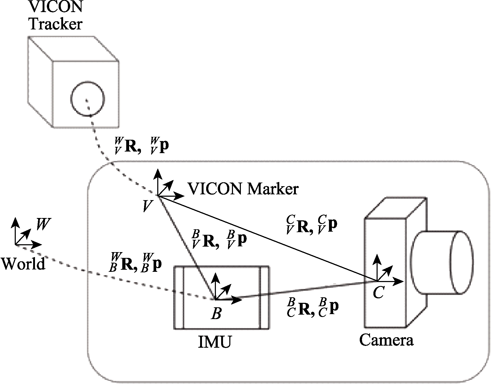 Survey and evaluation of monocular visual-inertial SLAM